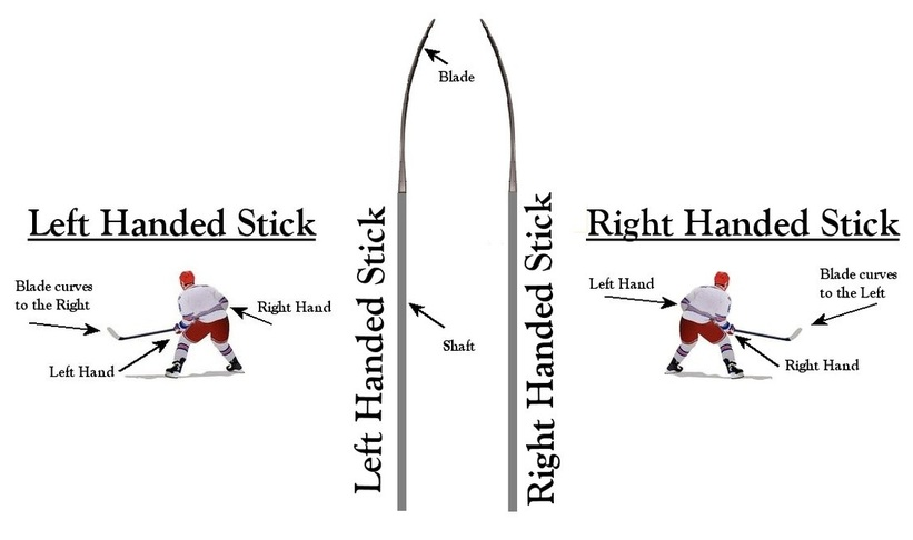 How To Determine What Handed Hockey Stick To Use Hockey
